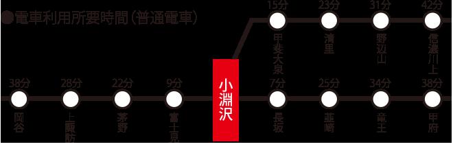 小淵沢駅までの所要時間 中央本線 甲府、岡谷から38分 小海線 信濃川上から42分