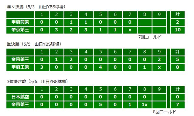 野球部春季大会準決勝